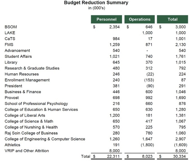 WSU 2018 FY Budget Reductions