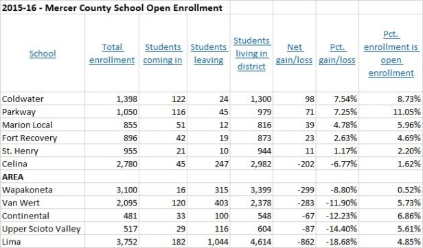 2015-16 Open Enrollments
