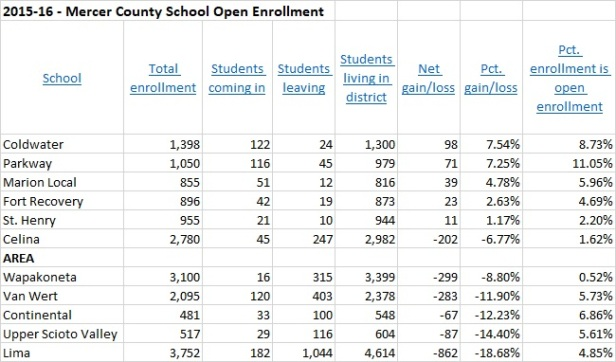 2015-16 Open Enrollments