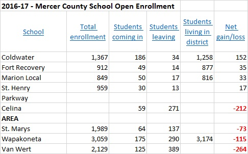 2016-17 Open Enrollments