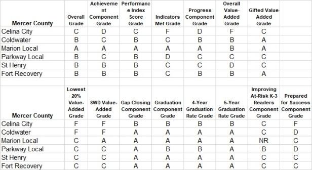 School Report Card - Mercere.jpg