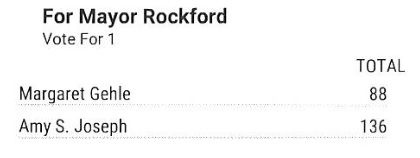 2019 rockford