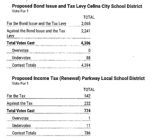 Mercer Co Stats 2020 levy vote