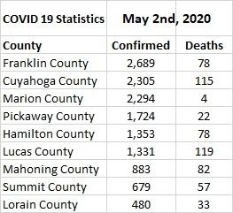 COVID 19 Stats